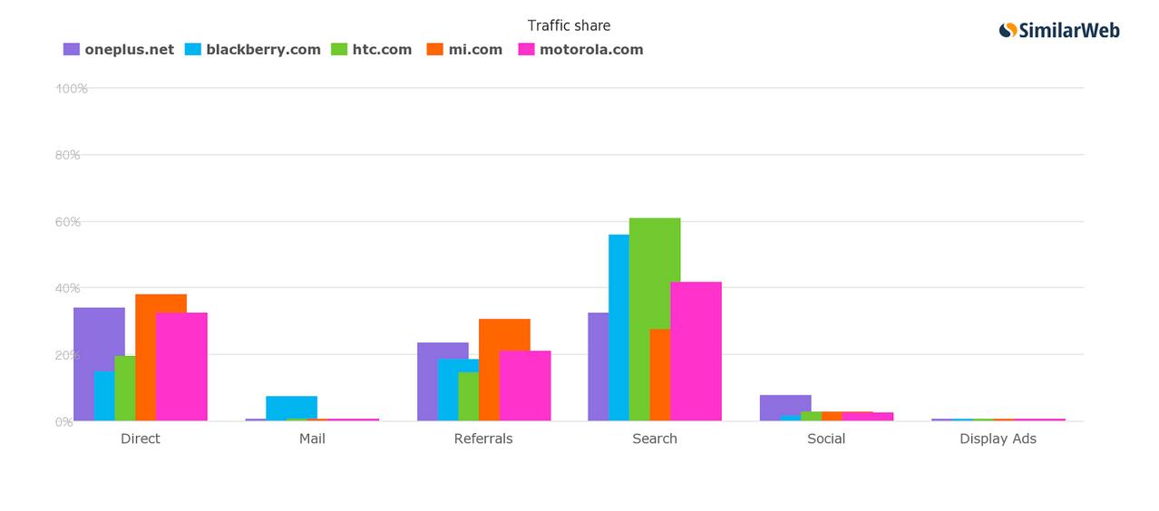 social-media-traffic-graph