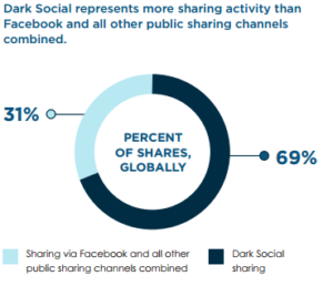 Dark social represents more sharing activity than any other public sharing channels combined